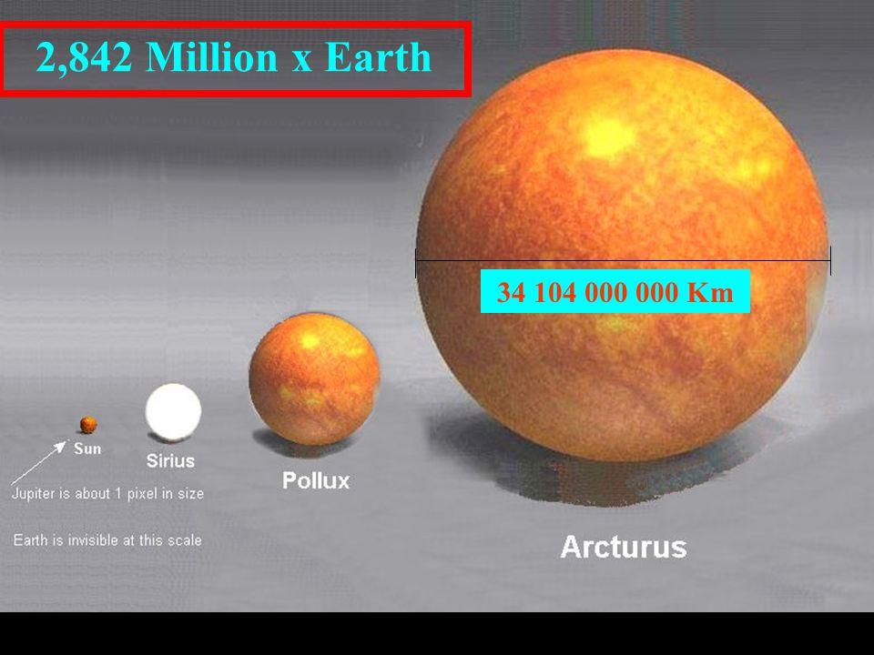 2,842 Million x Earth 34 104 000 000 Km