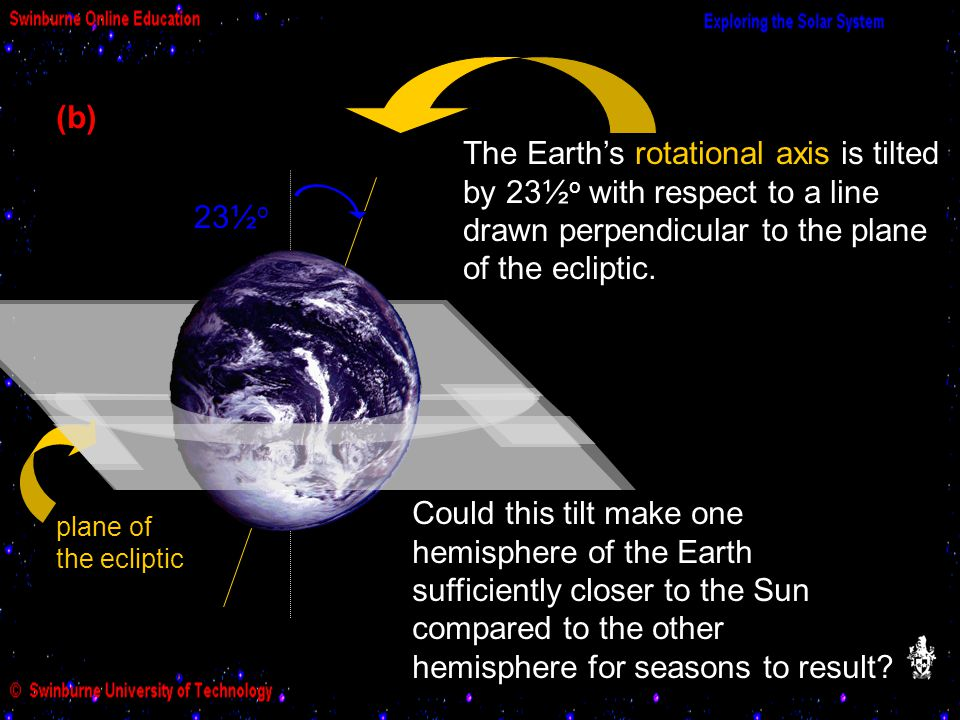 (b) The Earth's rotational axis is tilted by 23½o with respect to a line drawn perpendicular to the plane of the ecliptic.