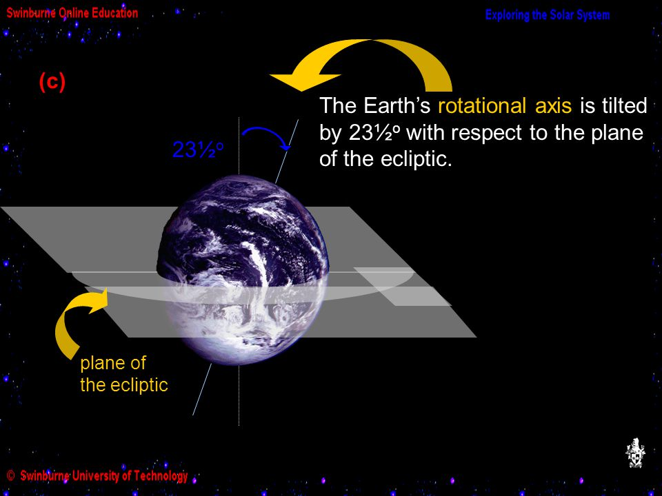 (c) The Earth's rotational axis is tilted by 23½o with respect to the plane of the ecliptic. 23. 23½o.