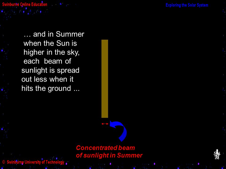 … and in Summer when the Sun is higher in the sky, each beam of sunlight is spread out less when it hits the ground ...