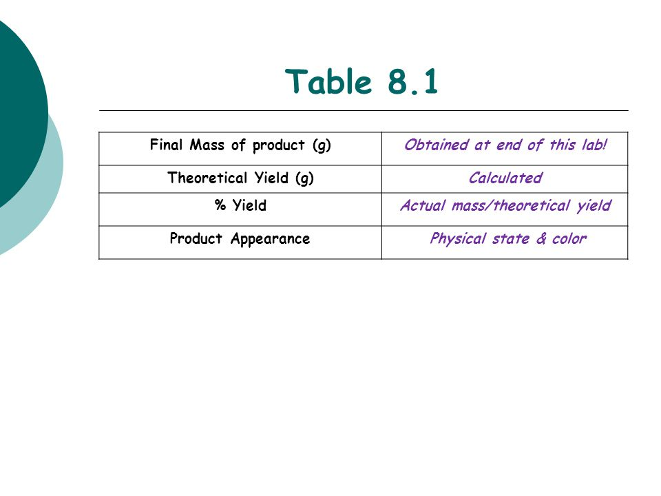 Table 8.1 Final Mass of product (g) Obtained at end of this lab!