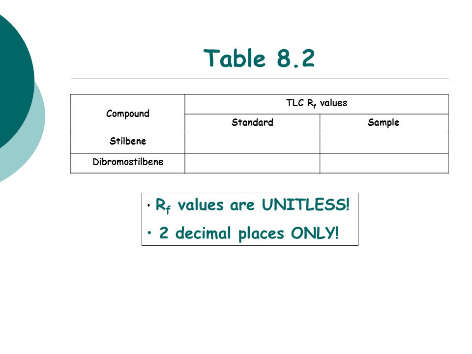 Table 8.2 2 decimal places ONLY! Rf values are UNITLESS! Compound