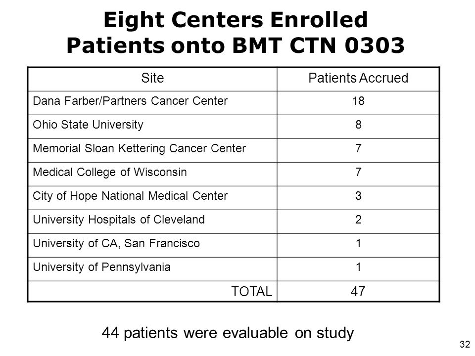Eight Centers Enrolled Patients onto BMT CTN 0303