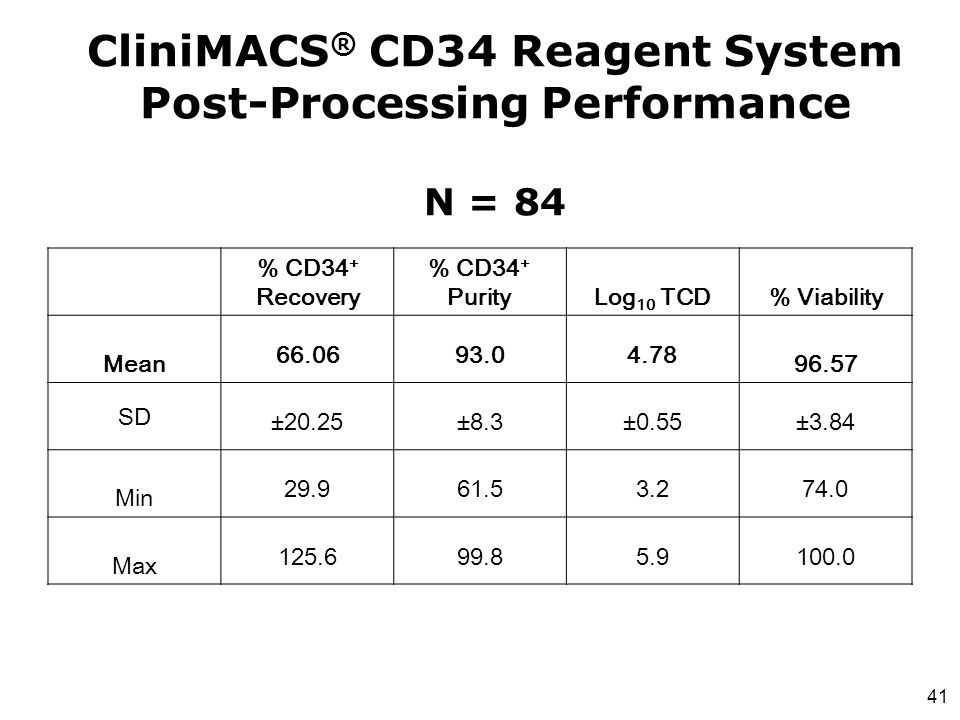 CliniMACS® CD34 Reagent System Post-Processing Performance N = 84