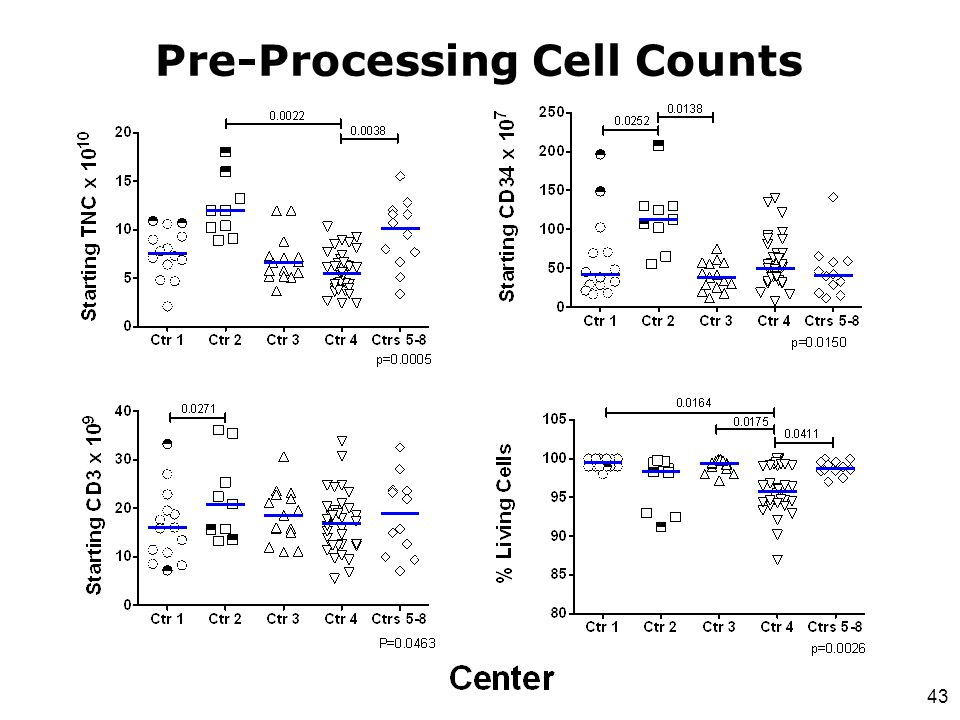 Pre-Processing Cell Counts