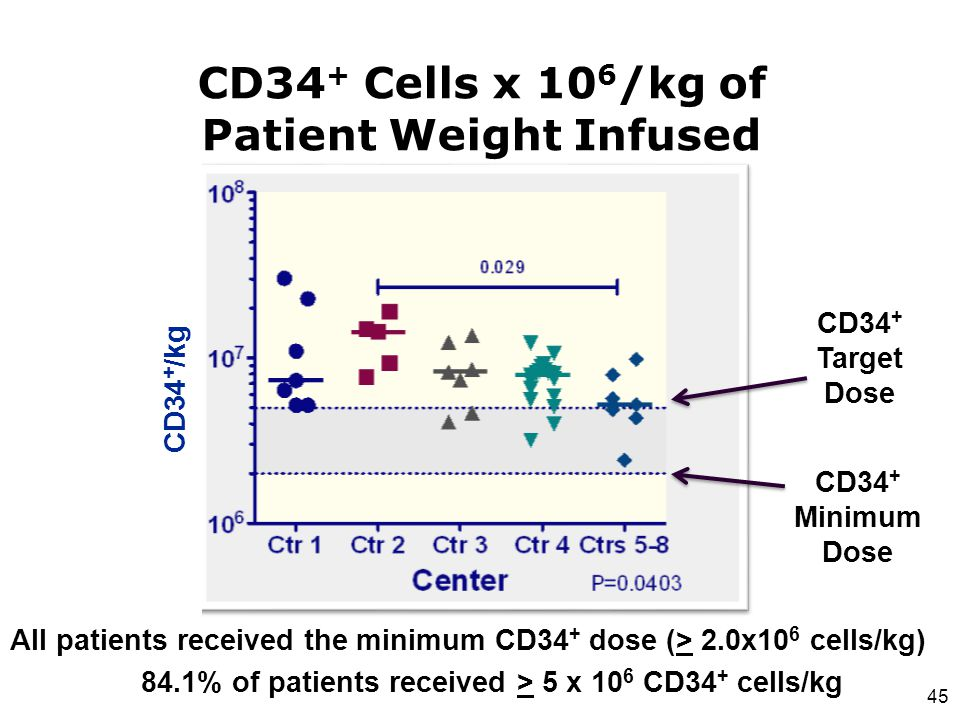 CD34+ Cells x 106/kg of Patient Weight Infused