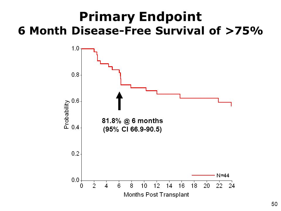 Primary Endpoint 6 Month Disease-Free Survival of >75%