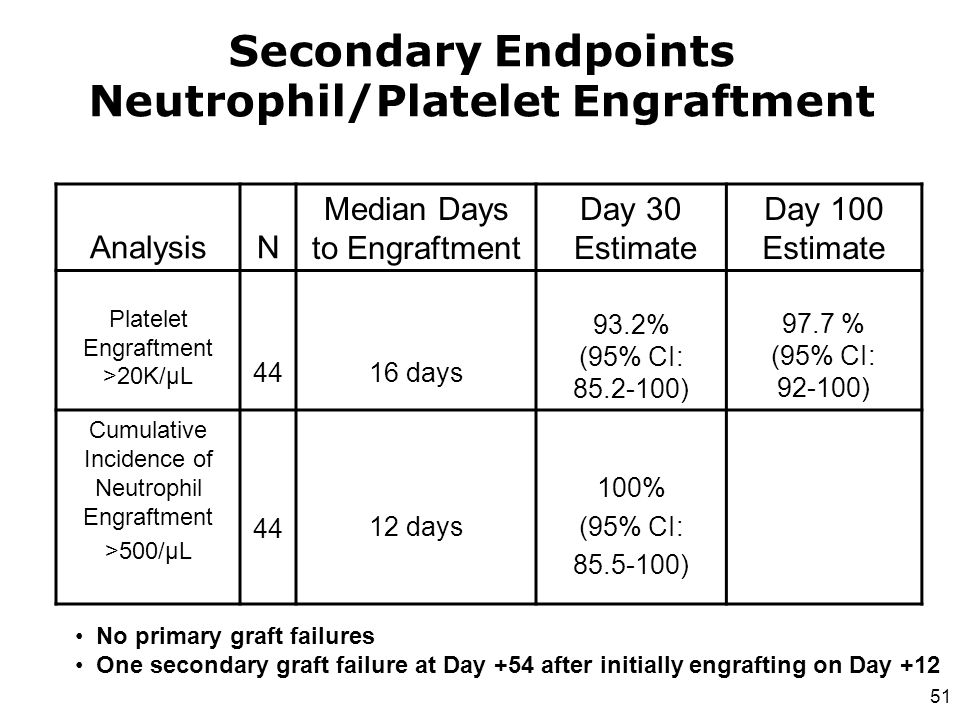 Secondary Endpoints Neutrophil/Platelet Engraftment