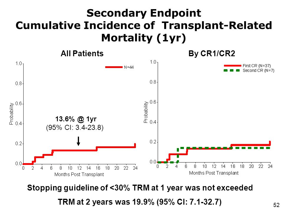 Stopping guideline of <30% TRM at 1 year was not exceeded