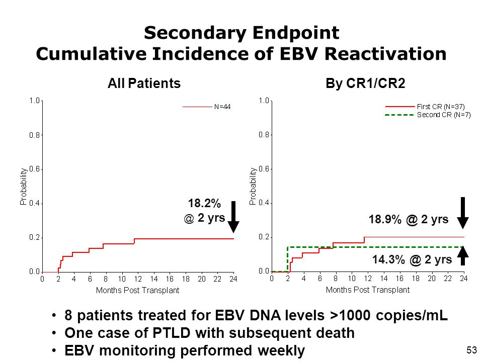 Secondary Endpoint Cumulative Incidence of EBV Reactivation