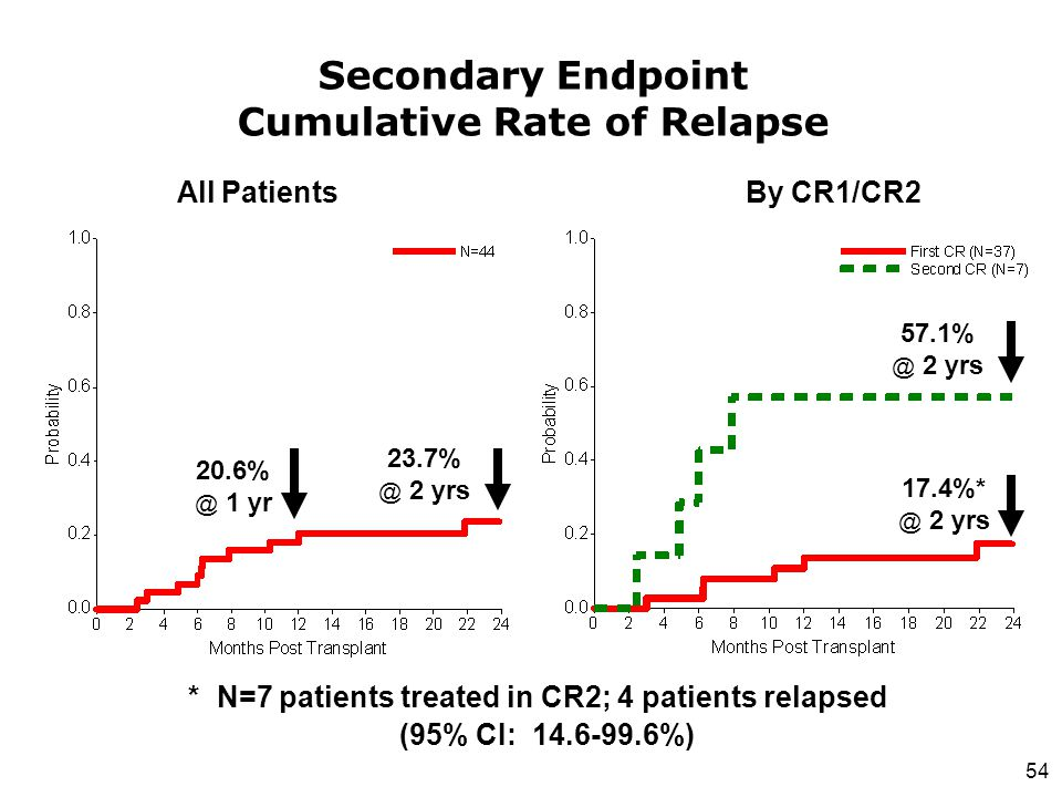 Secondary Endpoint Cumulative Rate of Relapse