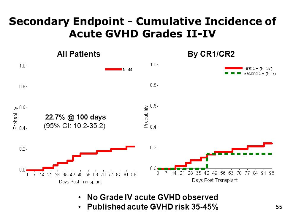 Secondary Endpoint - Cumulative Incidence of Acute GVHD Grades II-IV