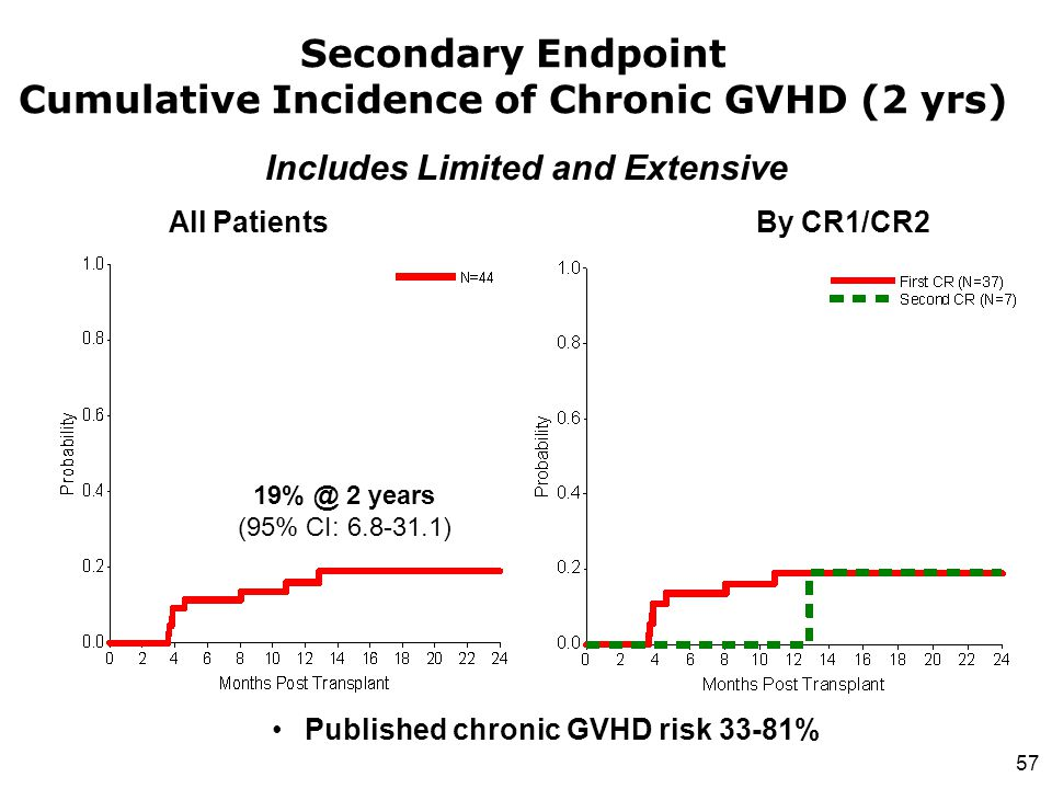 Secondary Endpoint Cumulative Incidence of Chronic GVHD (2 yrs)