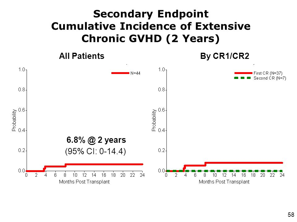 Secondary Endpoint Cumulative Incidence of Extensive Chronic GVHD (2 Years)