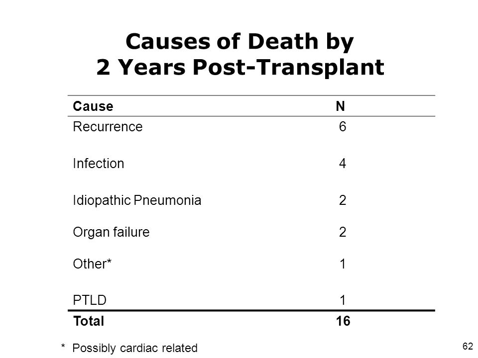 Causes of Death by 2 Years Post-Transplant