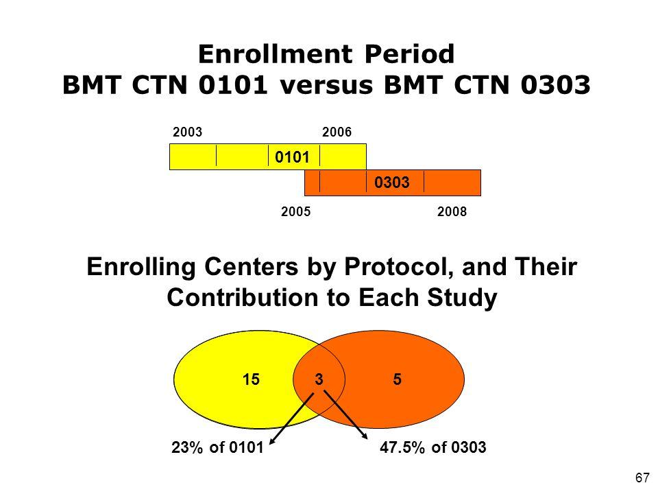 Enrollment Period BMT CTN 0101 versus BMT CTN 0303