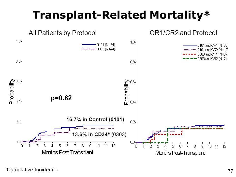Transplant-Related Mortality*
