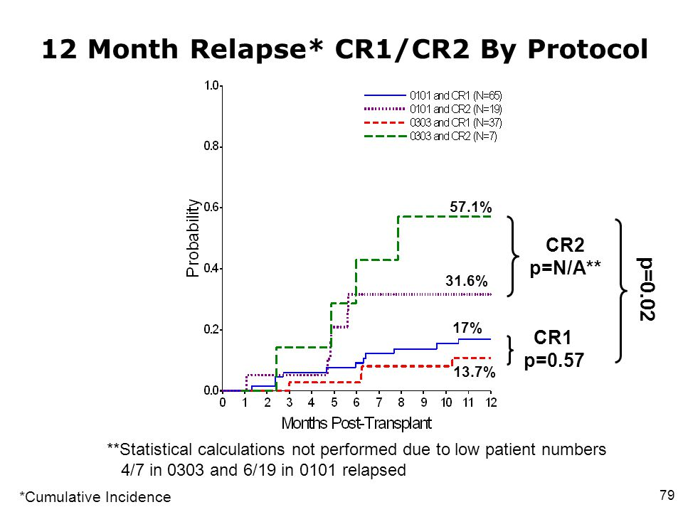 12 Month Relapse* CR1/CR2 By Protocol