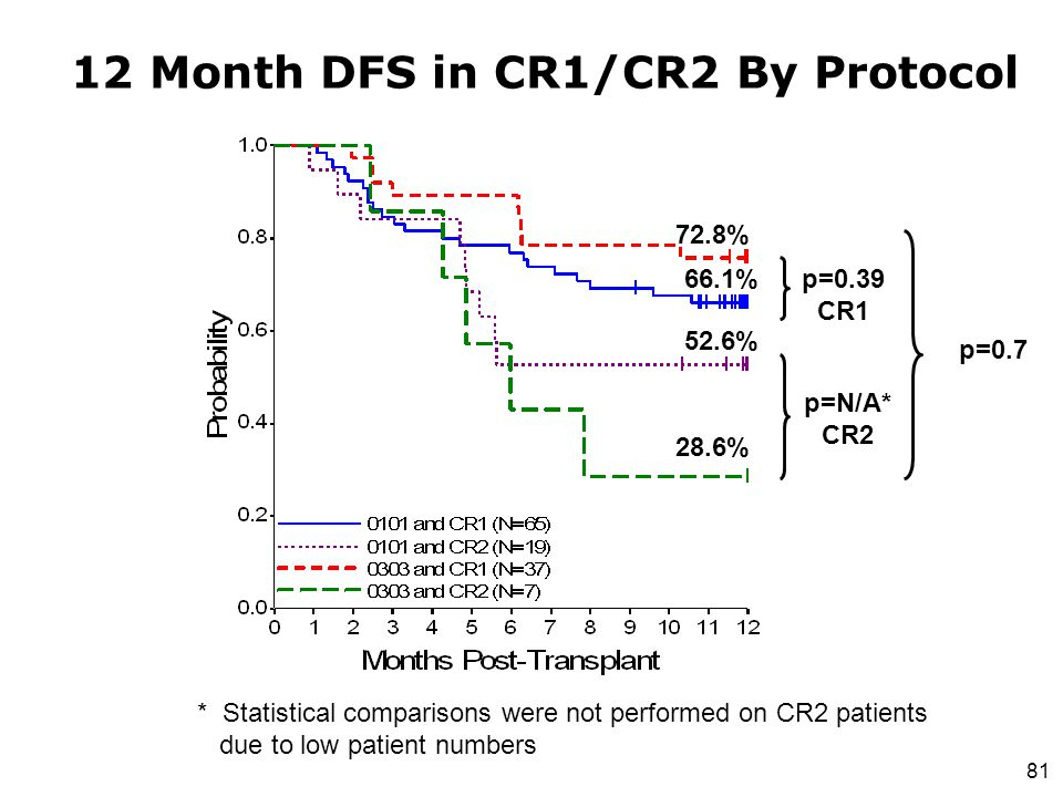 12 Month DFS in CR1/CR2 By Protocol