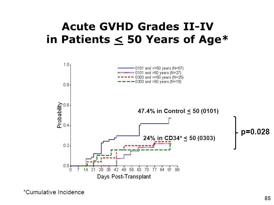 Acute GVHD Grades II-IV in Patients < 50 Years of Age*