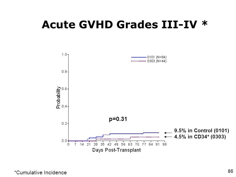 Acute GVHD Grades III-IV *