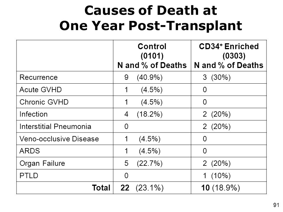 Causes of Death at One Year Post-Transplant
