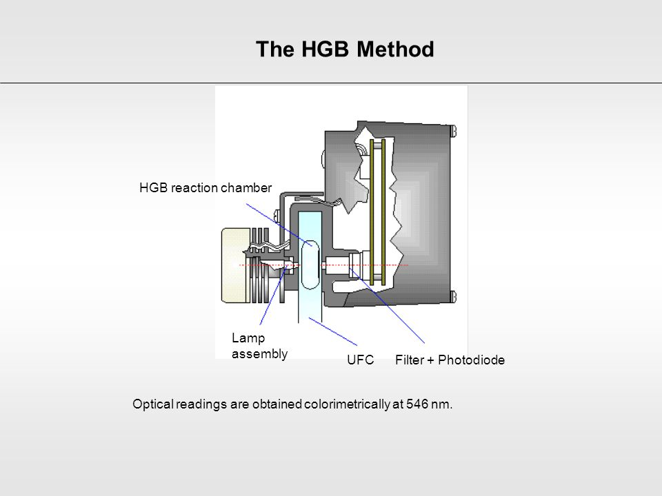 The HGB Method HGB reaction chamber Lamp assembly