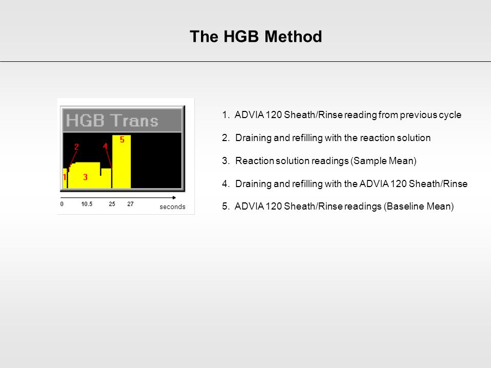 The HGB Method 1. ADVIA 120 Sheath/Rinse reading from previous cycle
