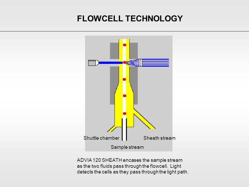 FLOWCELL TECHNOLOGY Sample stream Sheath stream Shuttle chamber