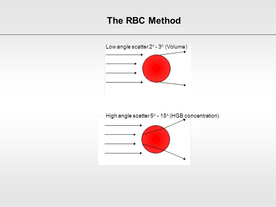 The RBC Method Low angle scatter 2o - 3o (Volume)