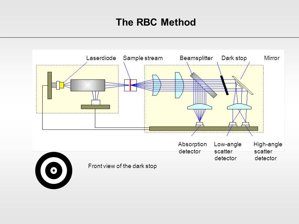 The RBC Method Laserdiode Sample stream Beamsplitter Dark stop Mirror