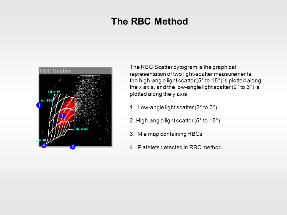 The RBC Method The RBC Scatter cytogram is the graphical