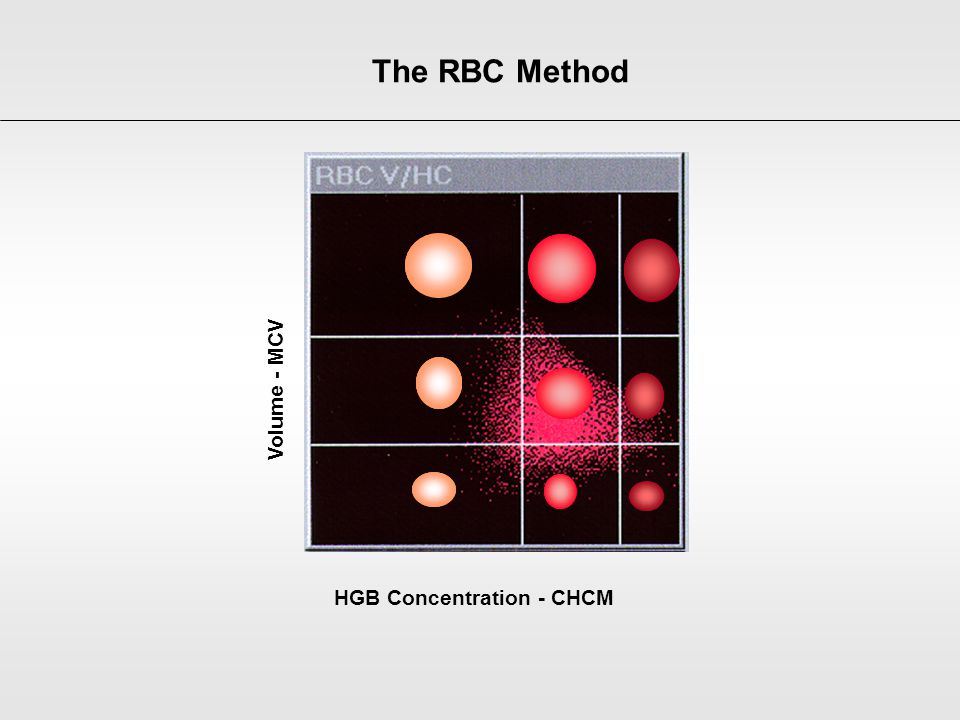 HGB Concentration - CHCM