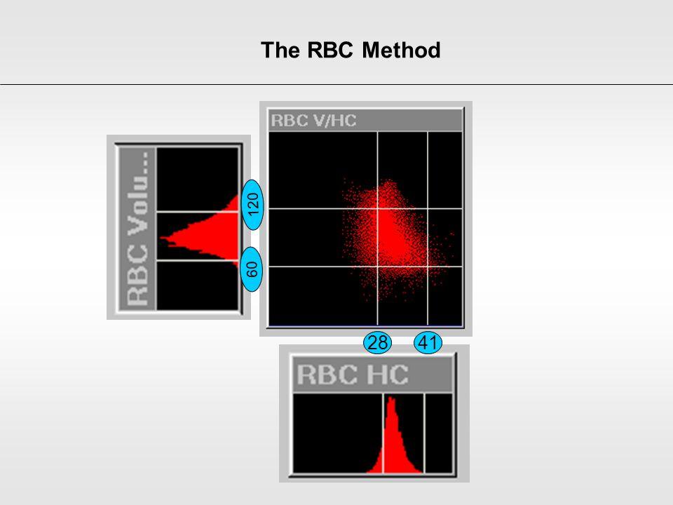 The RBC Method 28 41 60 120