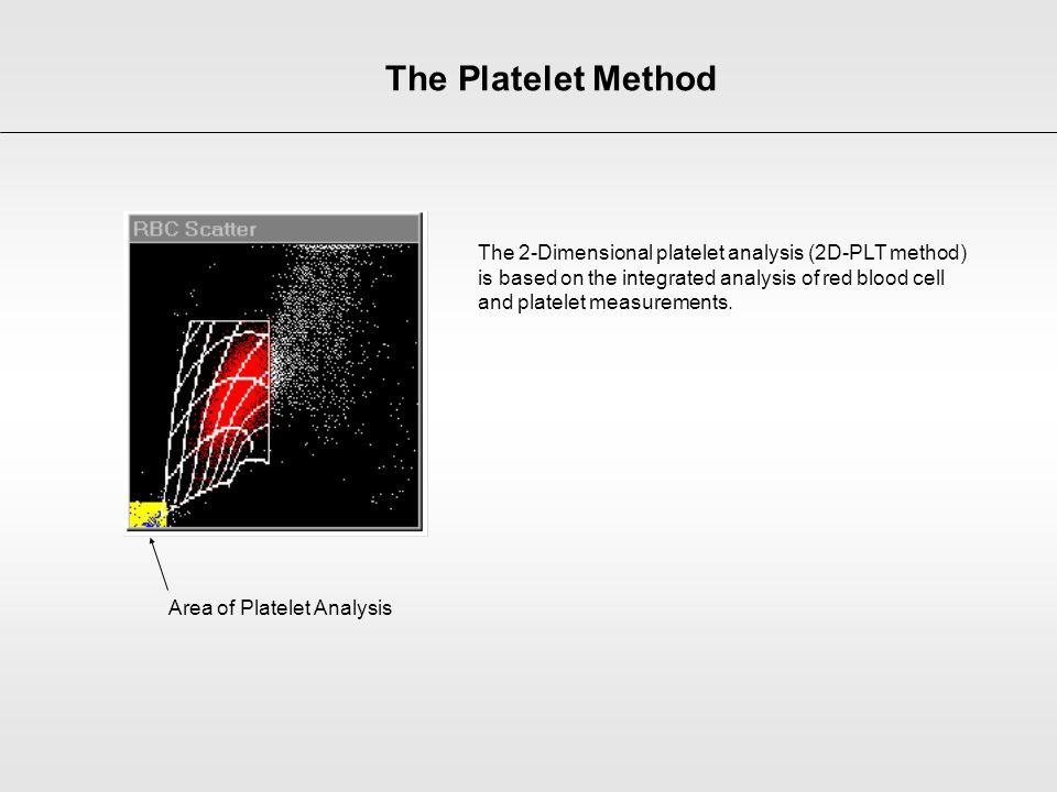 Area of Platelet Analysis