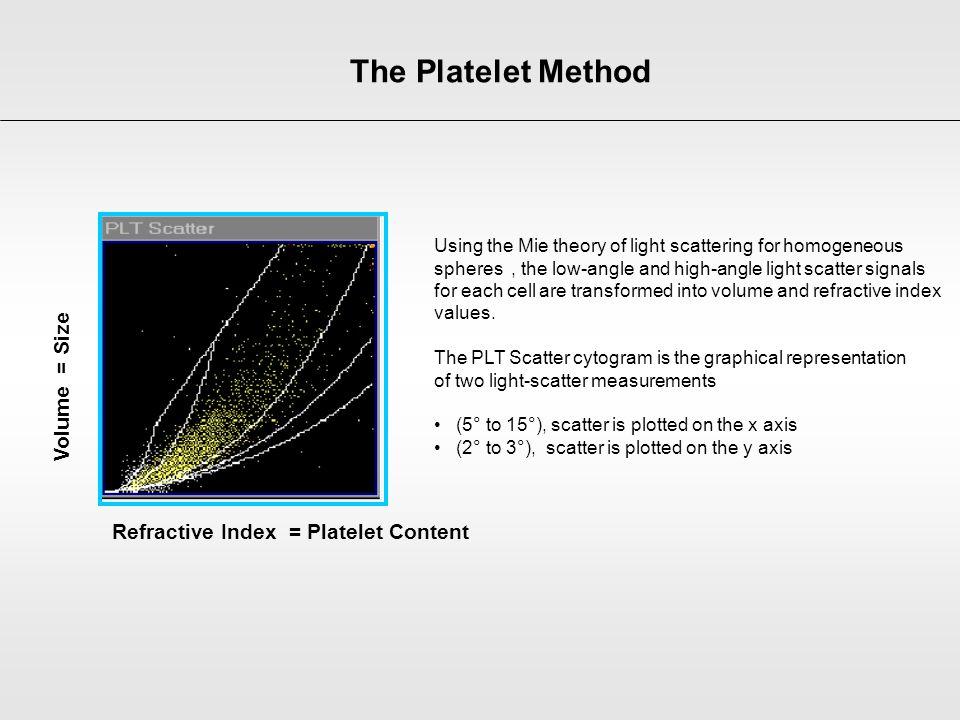Refractive Index = Platelet Content