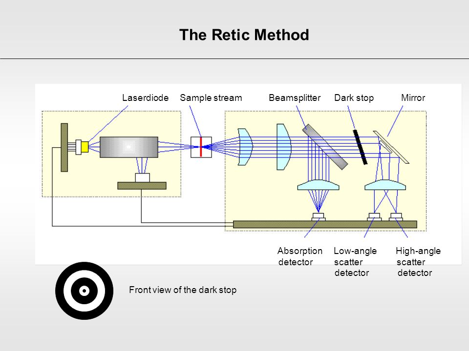 The Retic Method Laserdiode Sample stream Beamsplitter Dark stop Mirror.