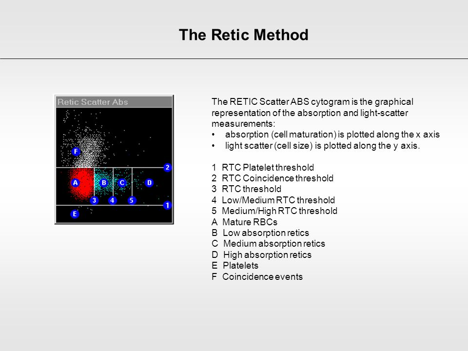 The Retic Method The RETIC Scatter ABS cytogram is the graphical representation of the absorption and light-scatter measurements: