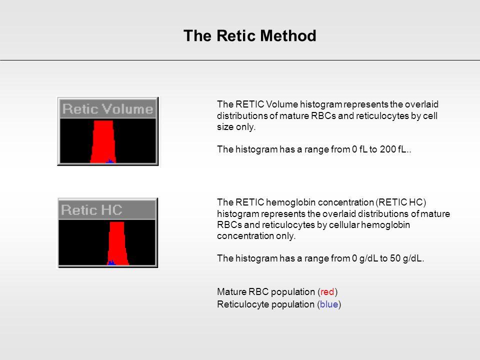 The Retic Method The RETIC Volume histogram represents the overlaid