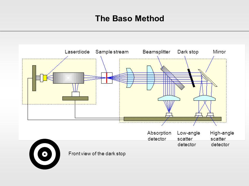 The Baso Method Laserdiode Sample stream Beamsplitter Dark stop Mirror