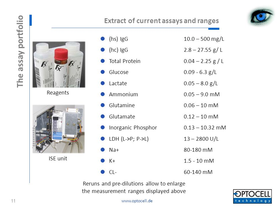 The assay portfolio Extract of current assays and ranges