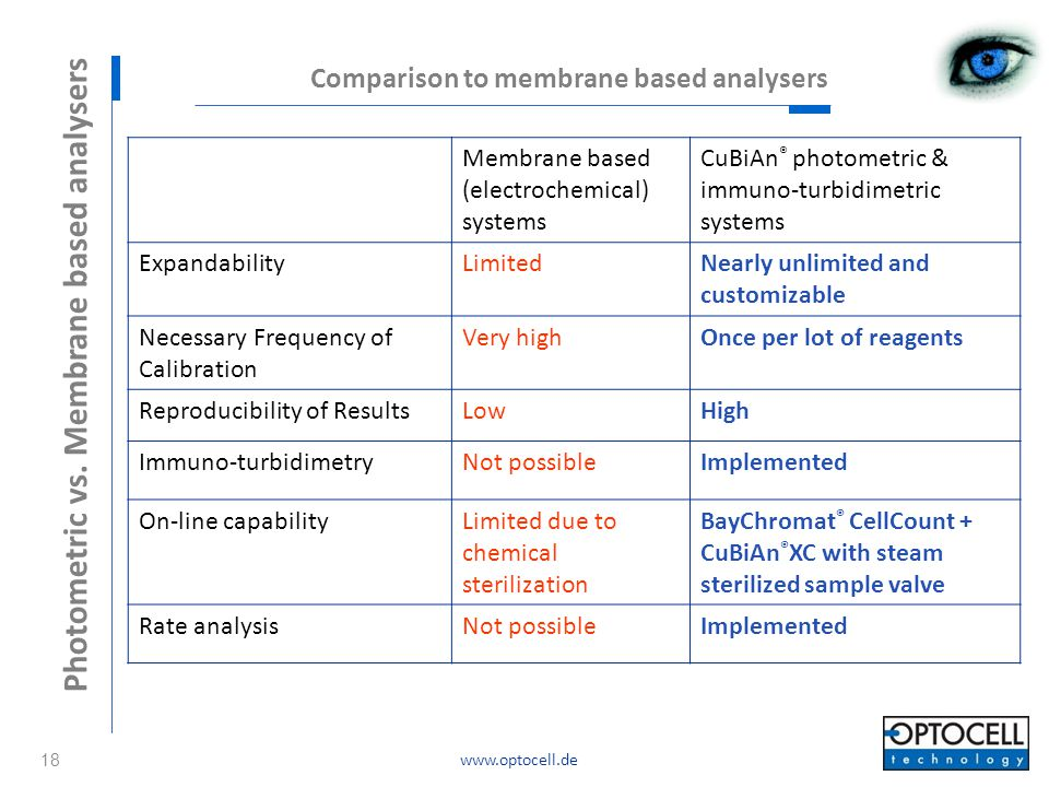 Photometric vs. Membrane based analysers