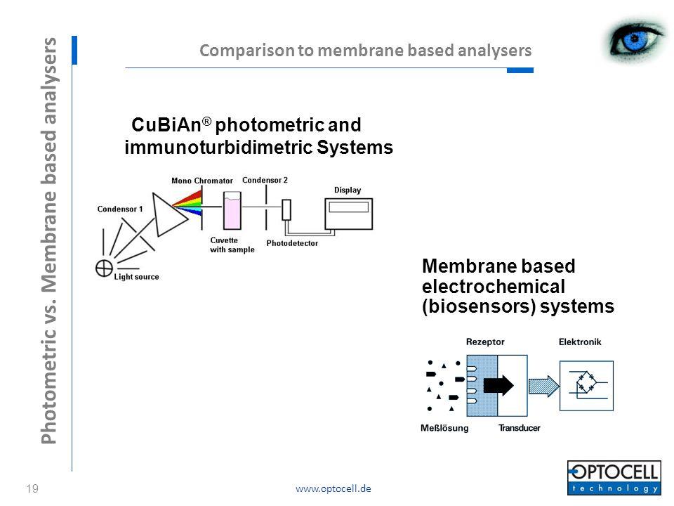 CuBiAn® photometric and immunoturbidimetric Systems