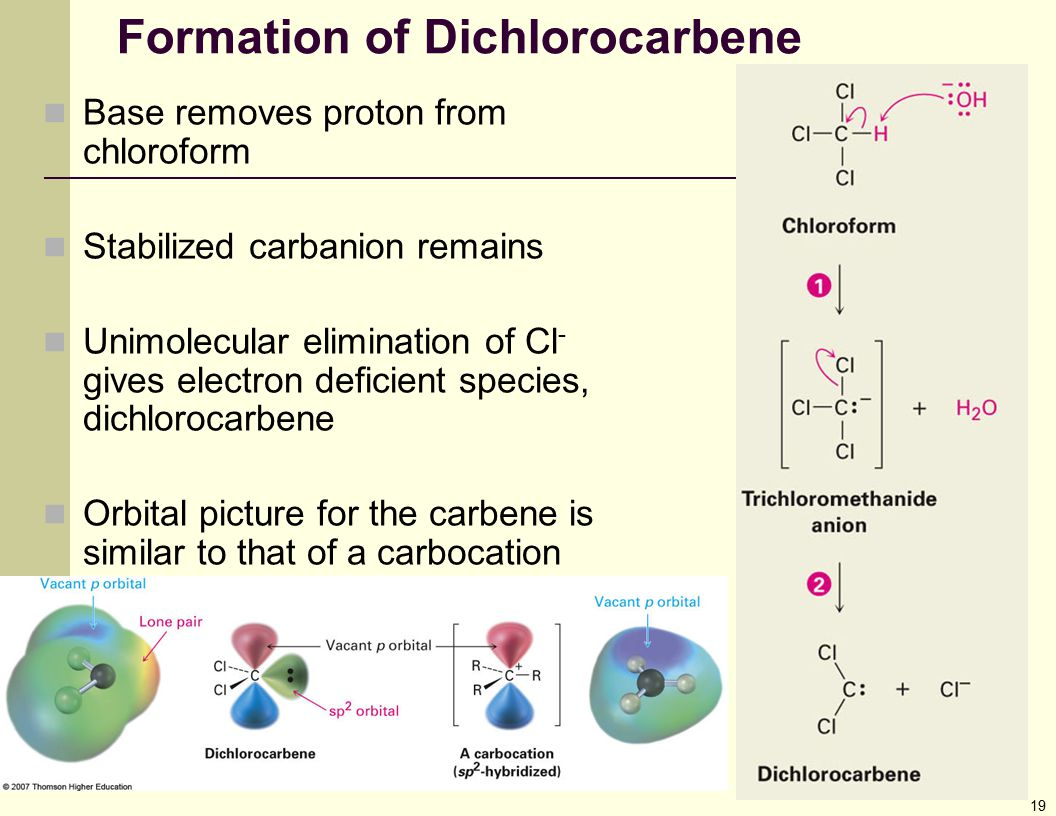 Formation of Dichlorocarbene