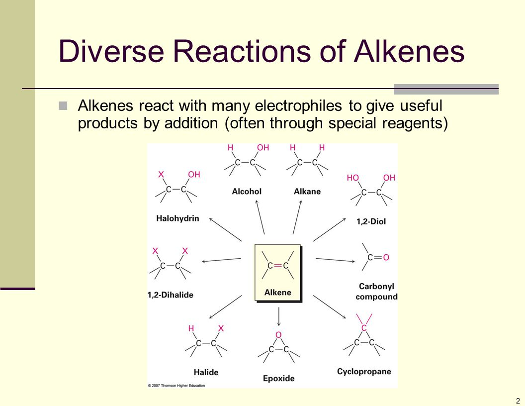 Diverse Reactions of Alkenes