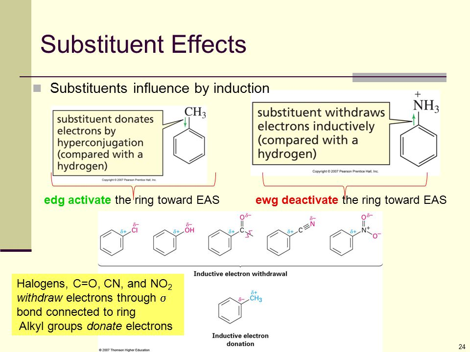 Substituent Effects Substituents influence by induction