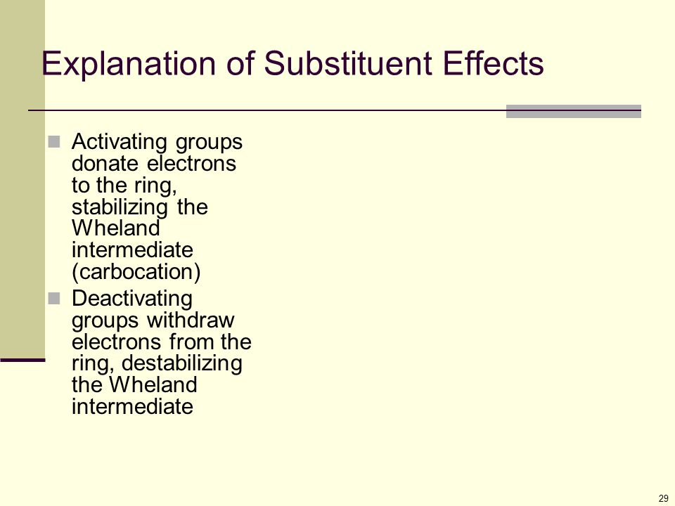 Explanation of Substituent Effects