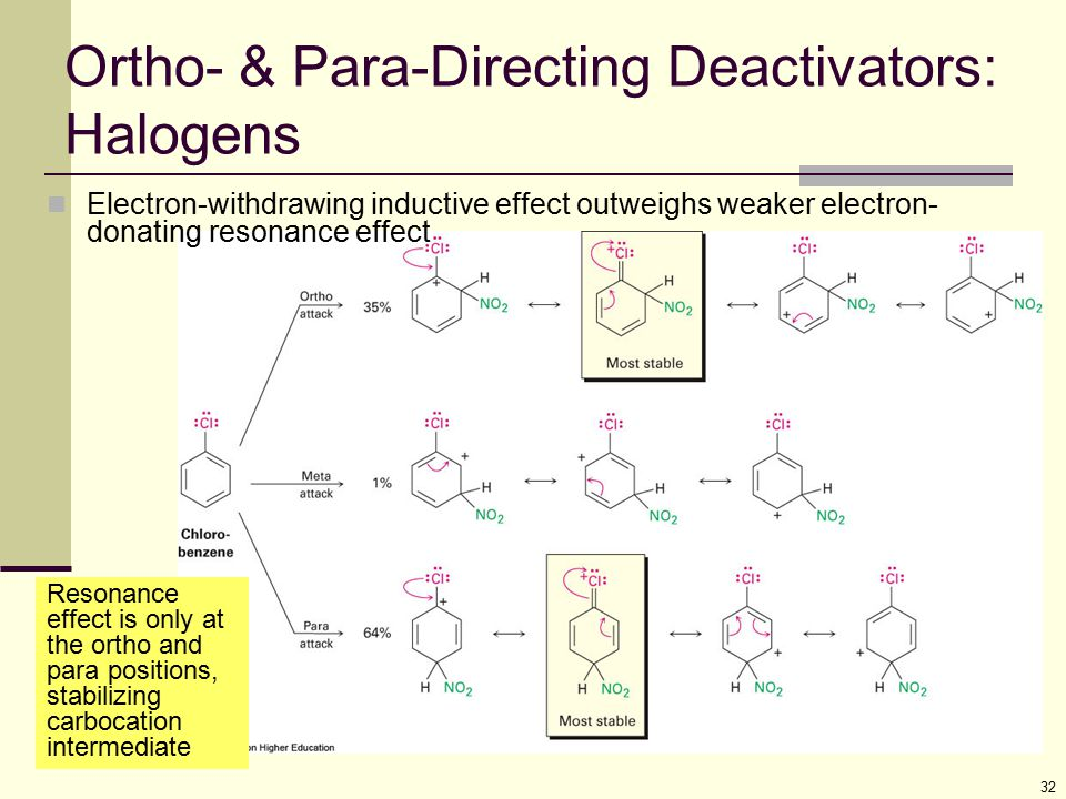 Ortho- & Para-Directing Deactivators: Halogens