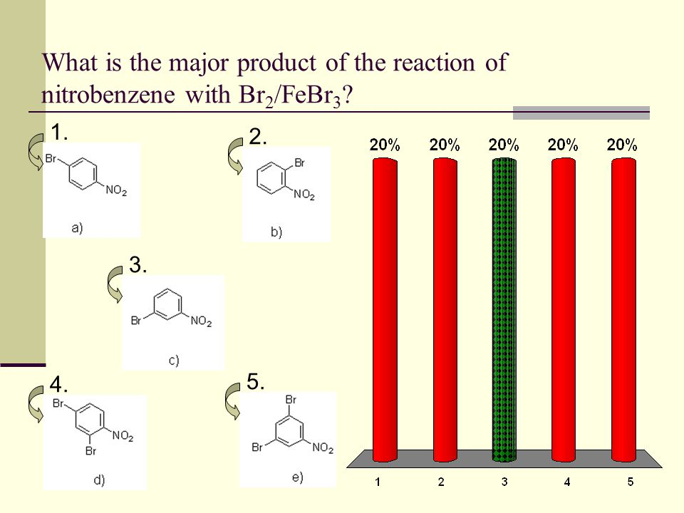 What is the major product of the reaction of nitrobenzene with Br2/FeBr3