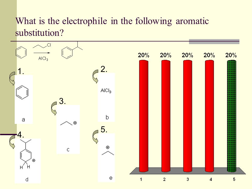What is the electrophile in the following aromatic substitution
